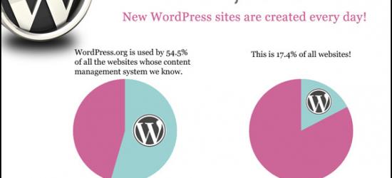 wordpress-popularity-chart