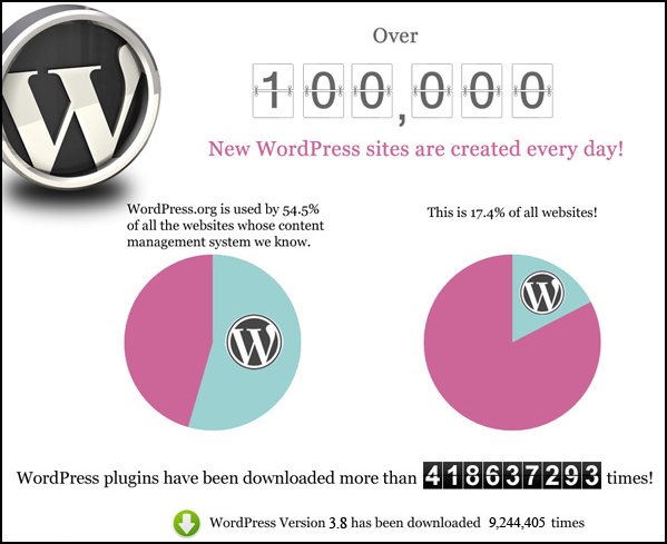 wordpress-popularity-chart