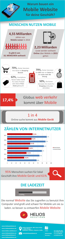 Mobile Website Entwicklung
