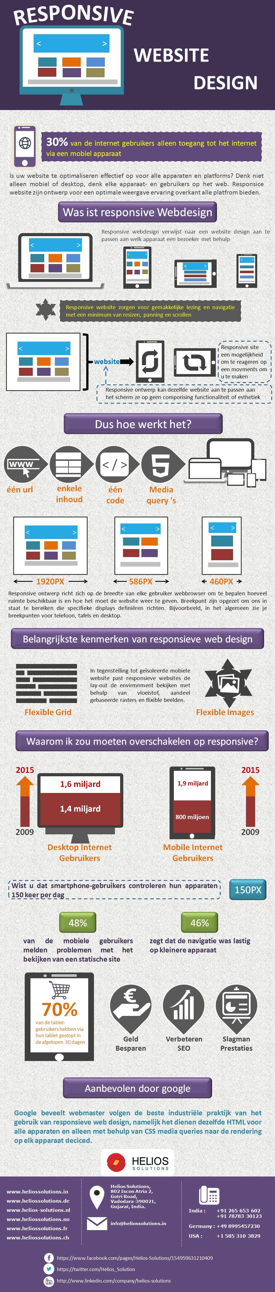 Outsource Responsive Webdesign Ontwikkeling