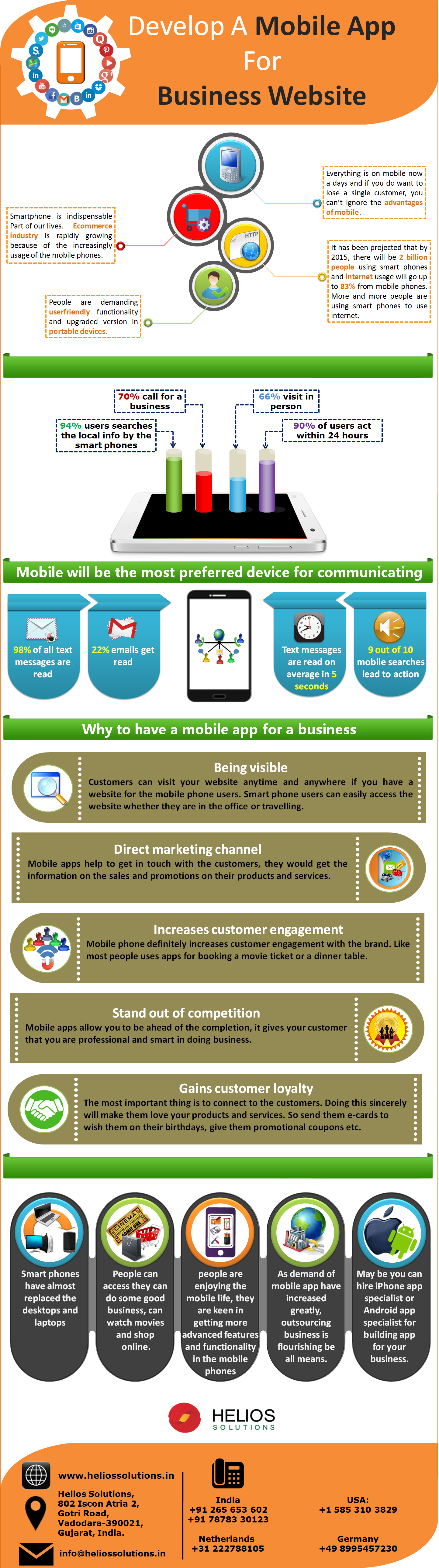 Develop A Mobile App For Business Website