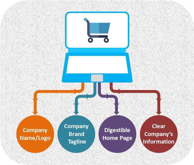 Freelance E-commerce Development