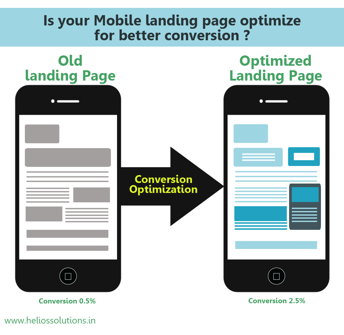Is your Mobile landing page optimize for better conversion