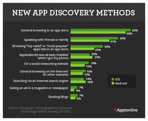 2-new-app-discovery-methods