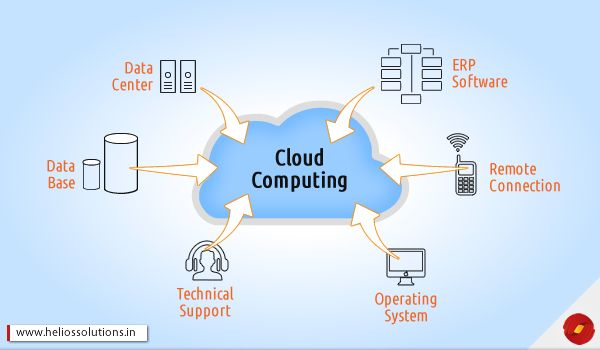 ecommerce app development cloudbased