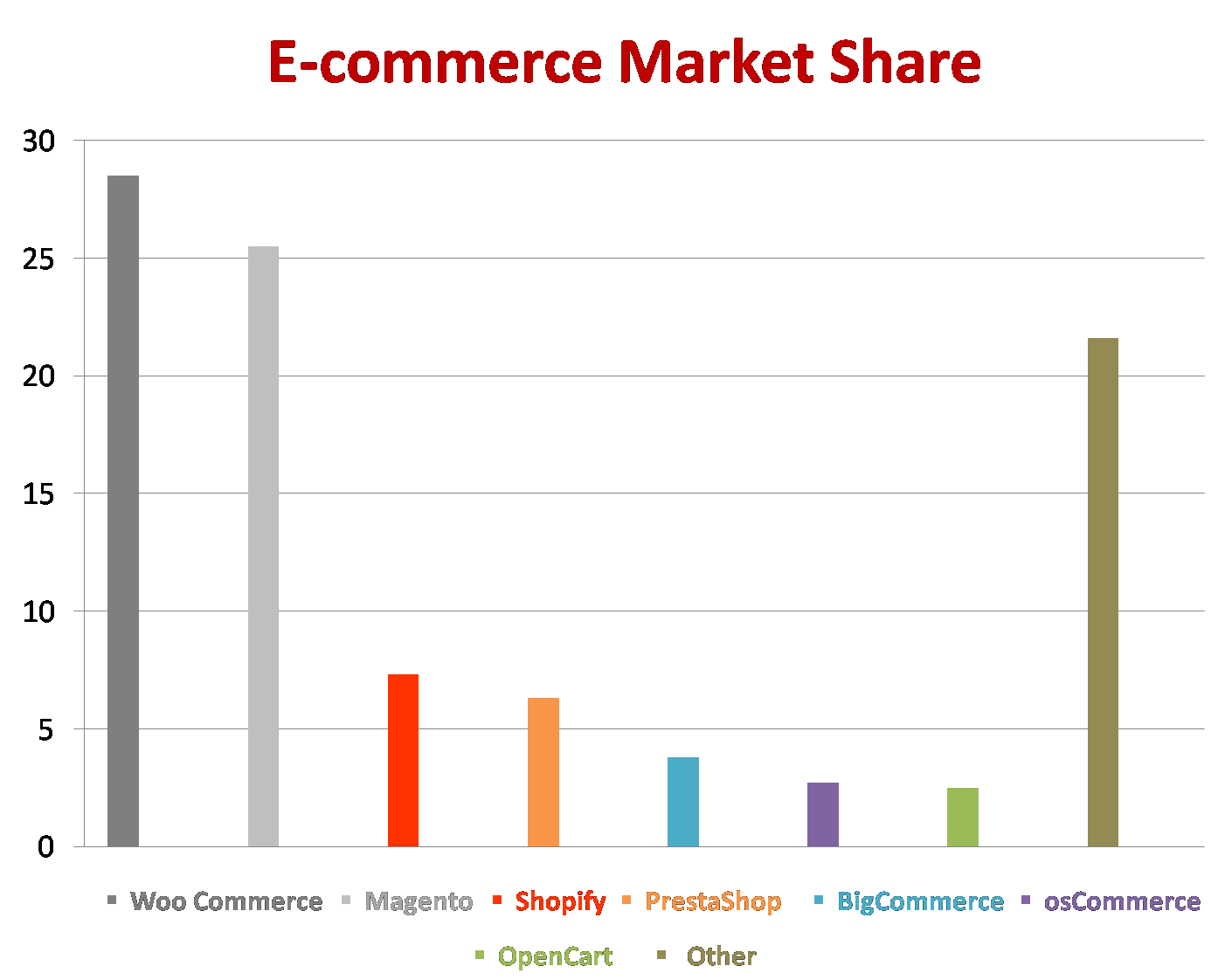 E-Commerce Market Share