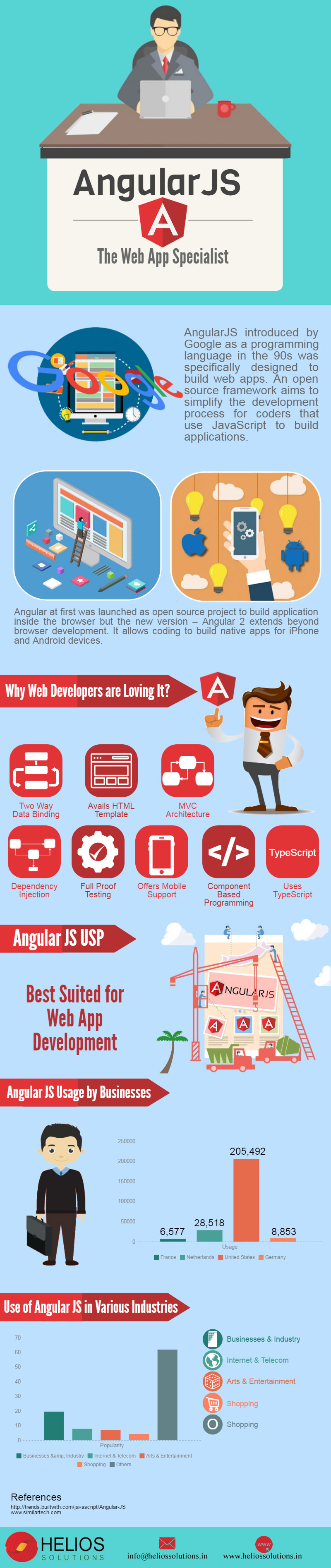 angularjs specialist india