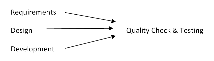 Requirement Flow with Clarity