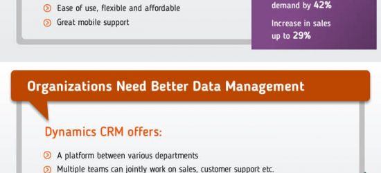 Microsoft Dynamics CRM Redefining Way of Doing Business!