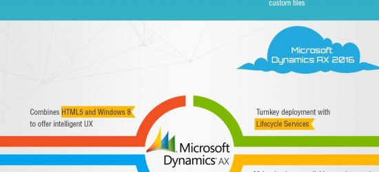 Make Your Business Smart with Microsoft Technologies