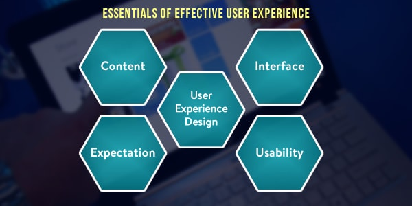 Essentials of Effective User Experience