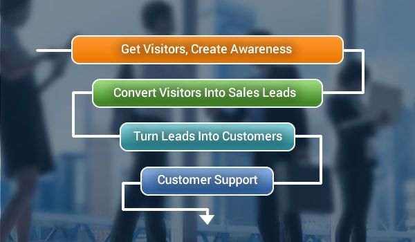 Create an effective ecommerce sales funnel