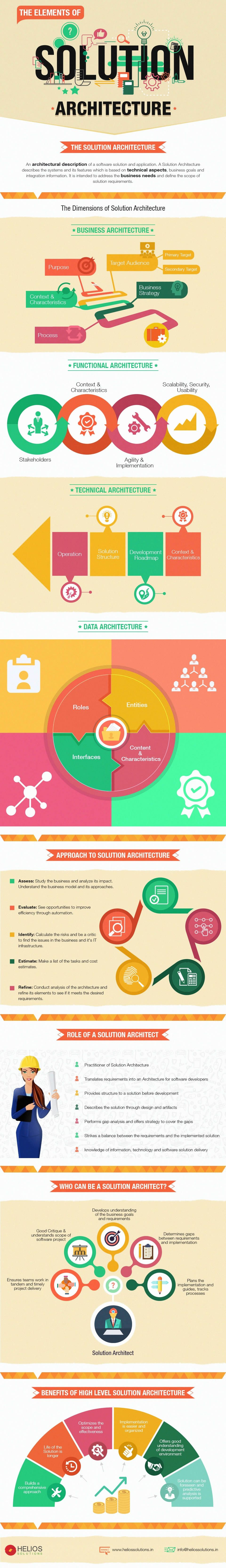 Understanding Solution Architecture [Infographic] by Helios