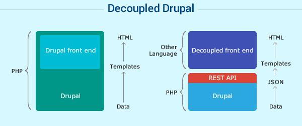 Decoupled_Drupal