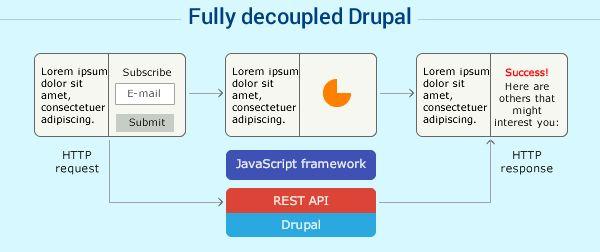 Fully decoupled Drupal