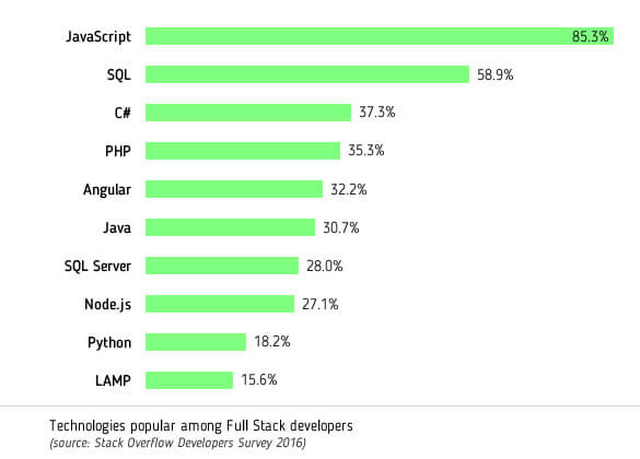 Popular technology of Full stack developers_new