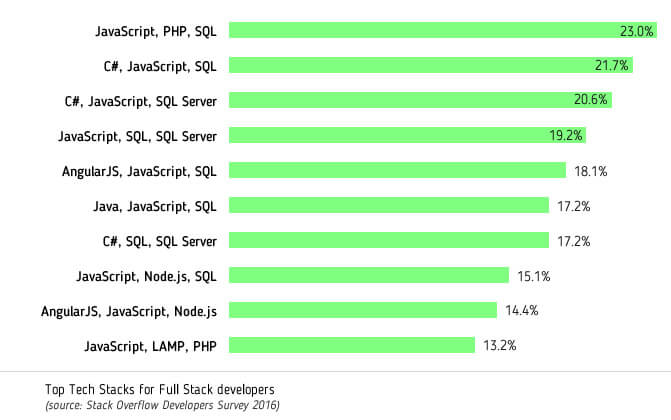 Top Tech Stacks for Full-Stack developers_new