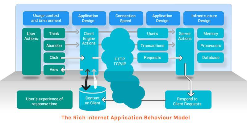 The-Rich-Internet-Application-Behaviour-Model