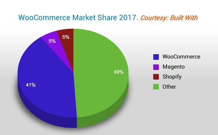 WooCommerce-Market-pie-chart