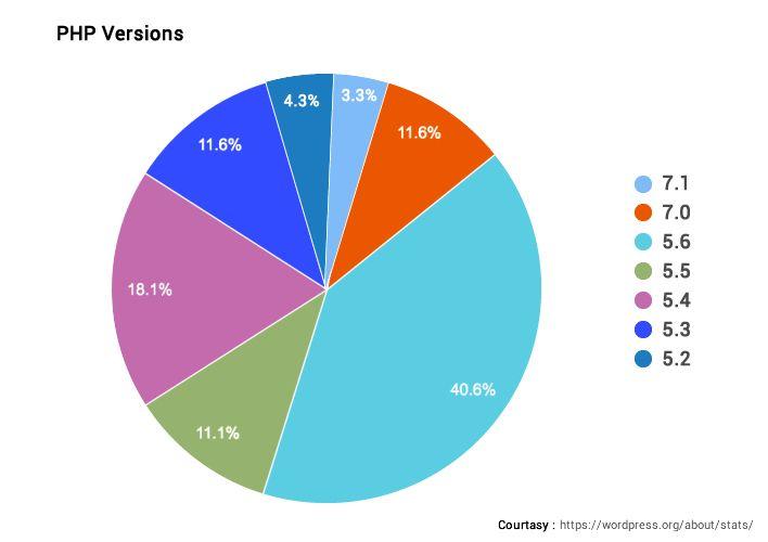 PHP Development Statastics
