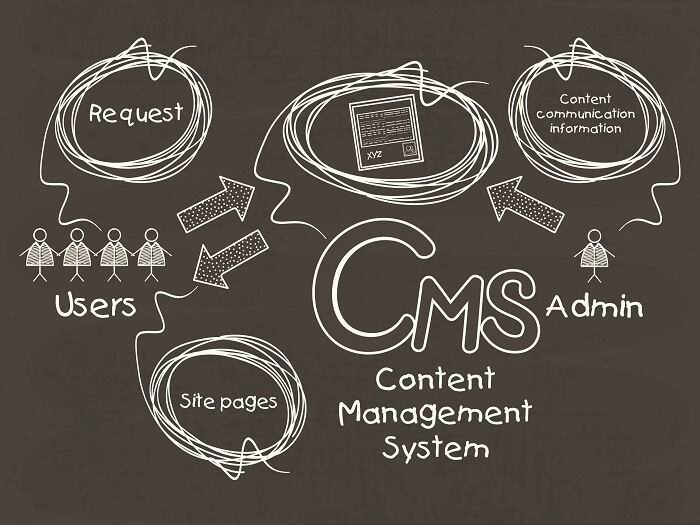 Resolve to question the typical CMS cycle