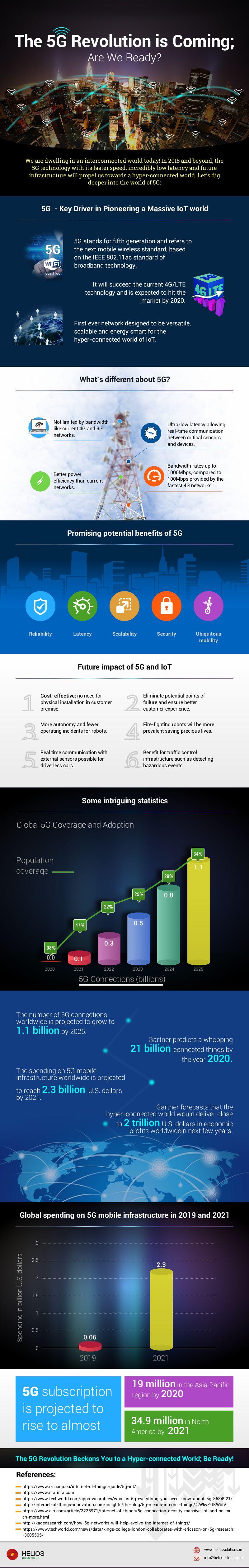 5G revolution Infograph
