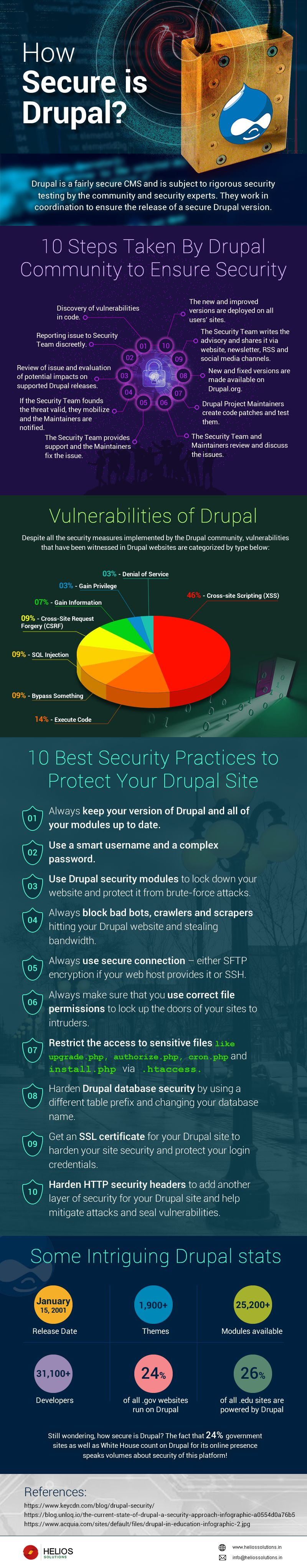 How-Secure-is-Drupal