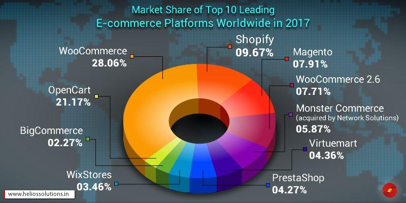 Is-Magento-2-Your-Best-Fit-E-commerce-Platform--Graph