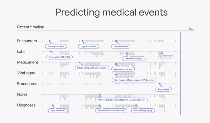AI processing BigData for healthcare