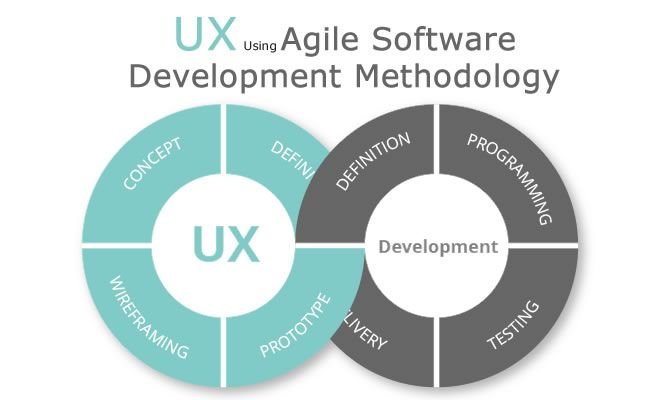 How To Deliver Great Ux Using Agile Software Development Methodology Helios Blog