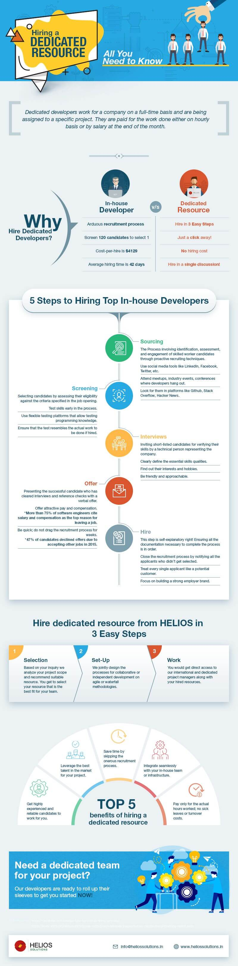 Hiring-a-Dedicated-Resource-Infographic
