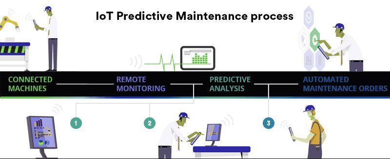 Predictive-maintenance-process