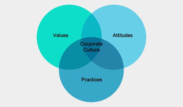 corporate-culture-exactly