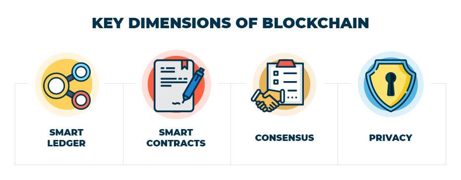 blog- KeyDimensionsofBlockchain