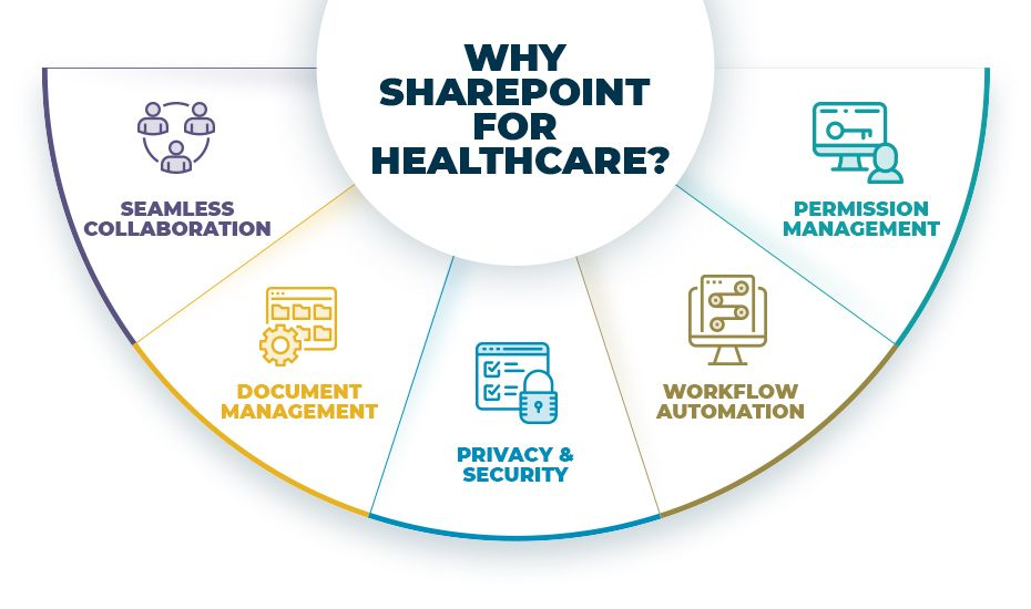 why sharepoint for healthcare