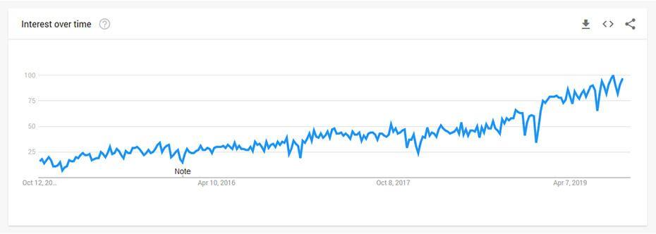 DevOps-trends