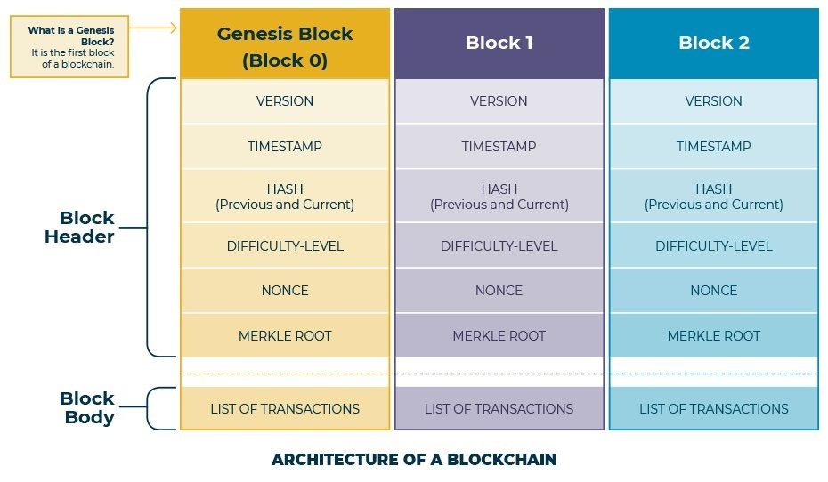 Understanding of Blockchain-Architecture