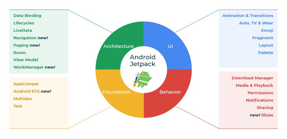Android app Jetpack