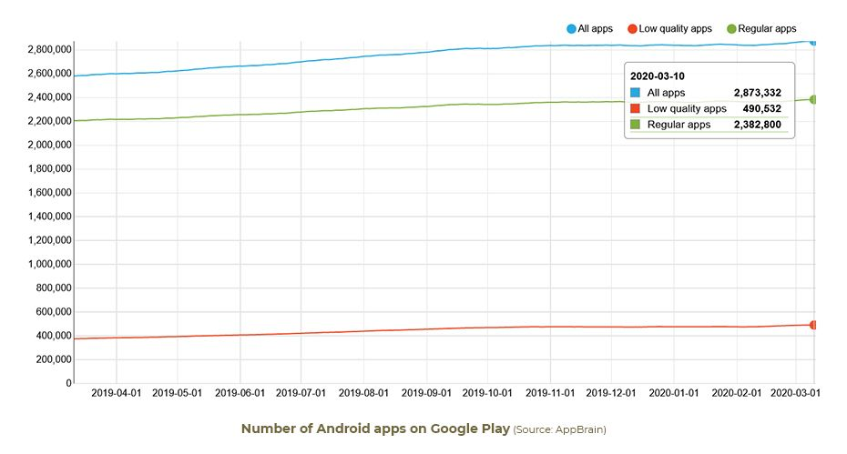 Number-of-Android-apps-on-Google-Play-users