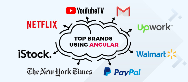 Top brands using angular