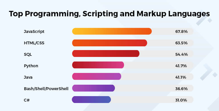 Top programming, scripting and markup languages