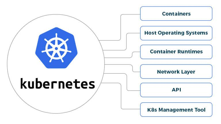 Kubernetes-Security-Issues